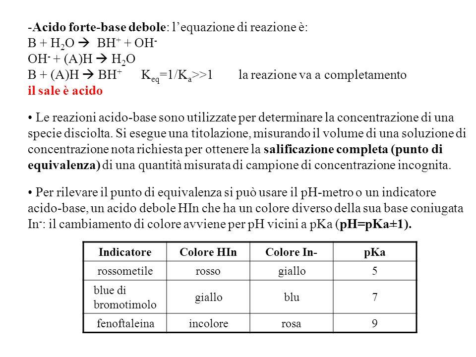 Acido forte-base debole: l'equazione di reazione è: