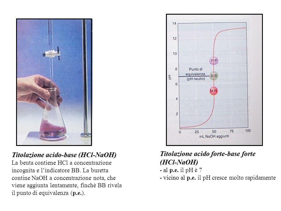 Titolazione acido-base (HCl-NaOH) Titolazione acido forte-base forte
