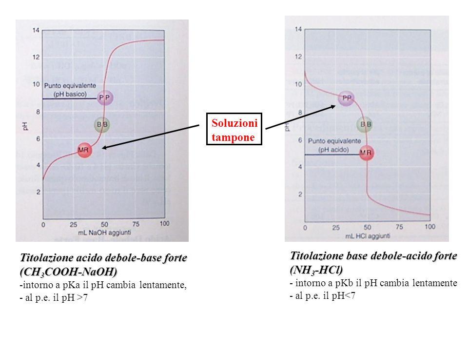 Titolazione acido debole-base forte (CH3COOH-NaOH)