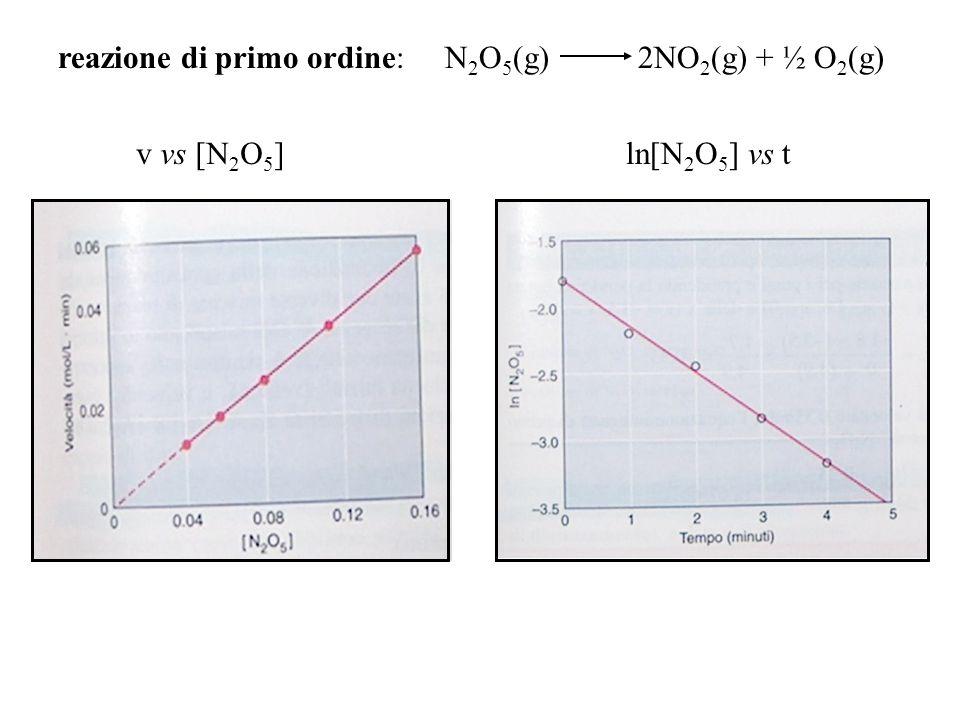 reazione di primo ordine: N2O5(g) 2NO2(g) + ½ O2(g)