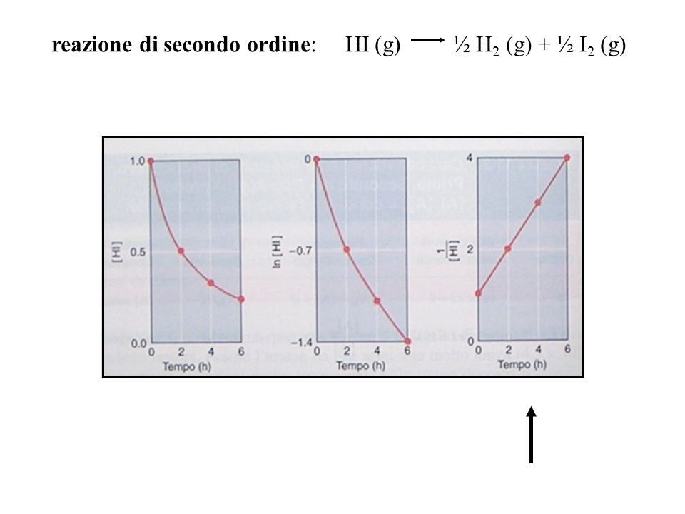 reazione di secondo ordine: HI (g) ½ H2 (g) + ½ I2 (g)
