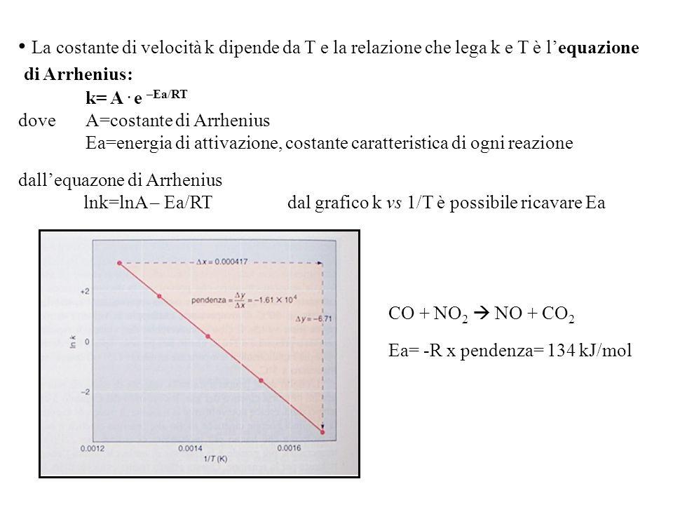 La costante di velocità k dipende da T e la relazione che lega k e T è l'equazione