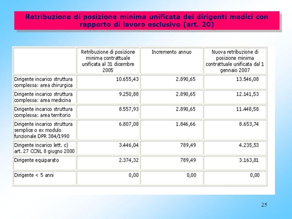 Retribuzione di posizione minima unificata dei dirigenti medici con rapporto di lavoro esclusivo (art.