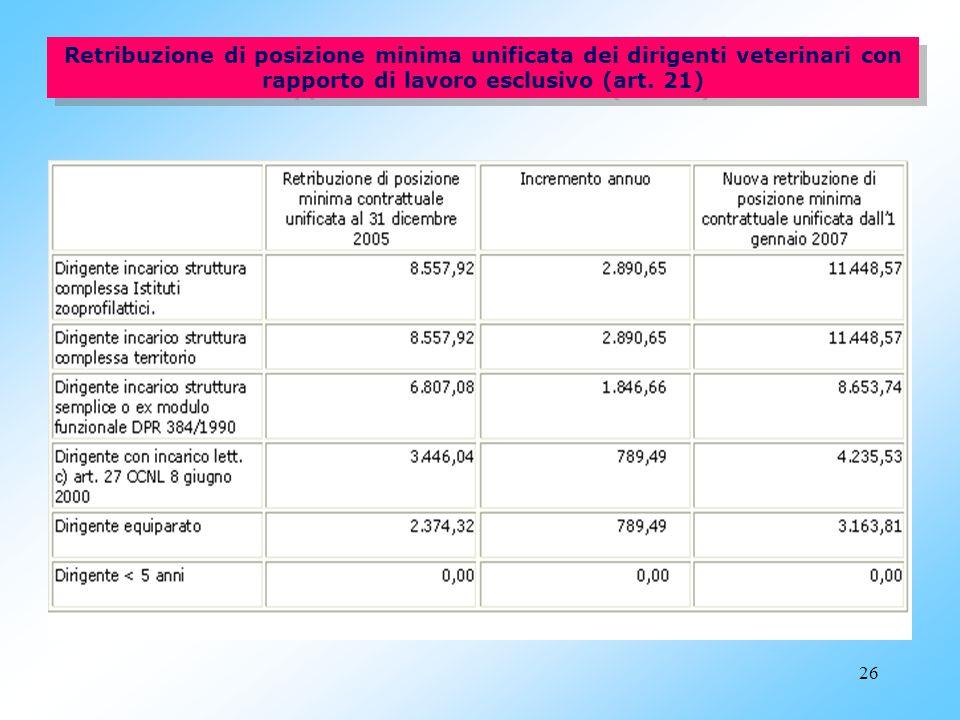 Retribuzione di posizione minima unificata dei dirigenti veterinari con rapporto di lavoro esclusivo (art.