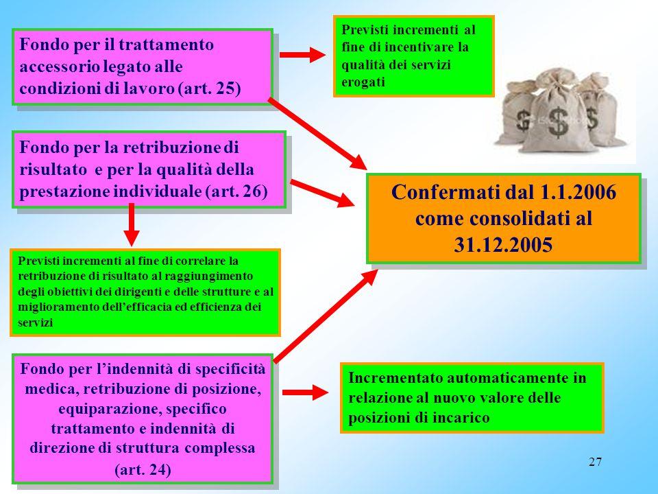 Confermati dal 1.1.2006 come consolidati al 31.12.2005