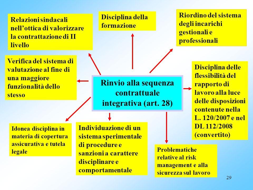 Rinvio alla sequenza contrattuale integrativa (art. 28)