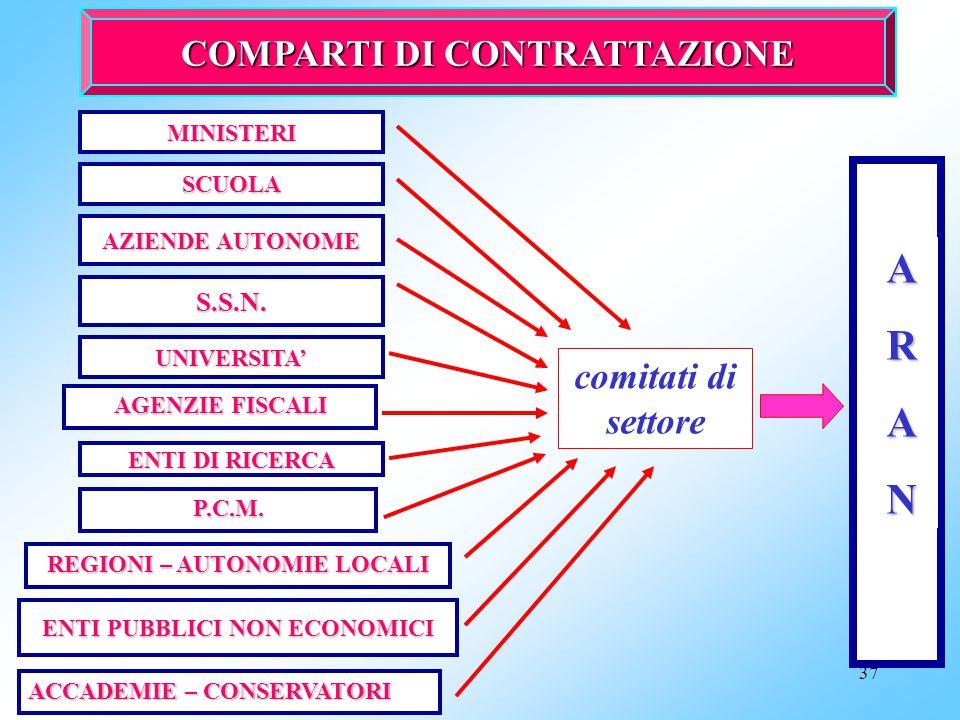 A R N COMPARTI DI CONTRATTAZIONE comitati di settore S.S.N. MINISTERI