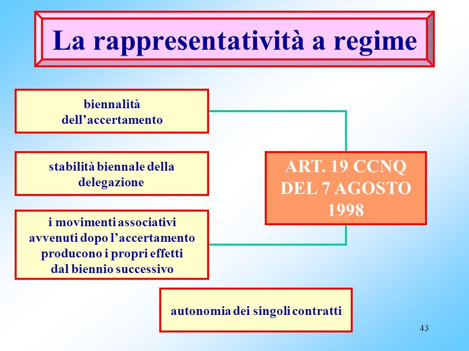La rappresentatività a regime