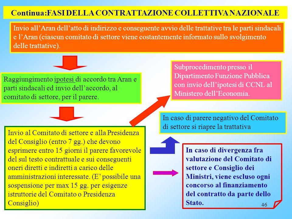 Continua:FASI DELLA CONTRATTAZIONE COLLETTIVA NAZIONALE