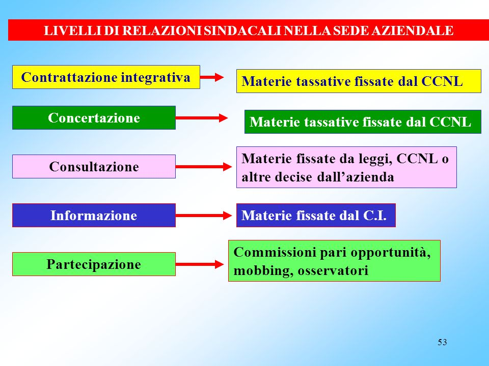 Contrattazione integrativa Materie tassative fissate dal CCNL