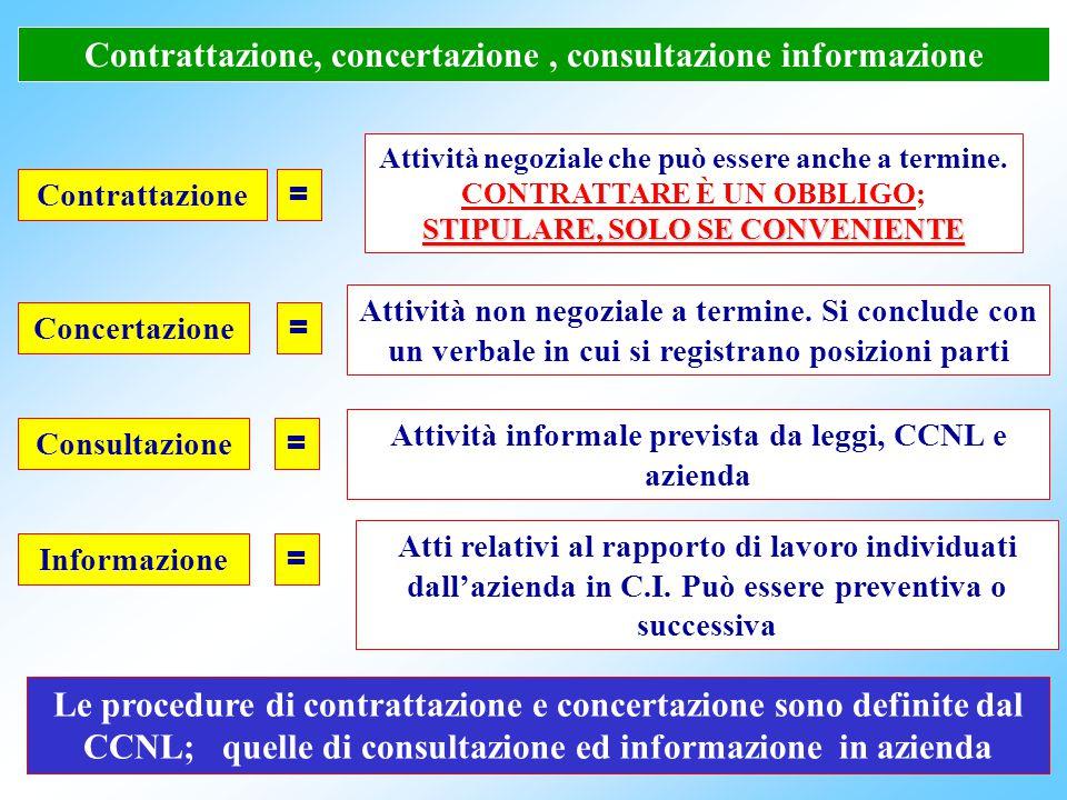 Contrattazione, concertazione , consultazione informazione