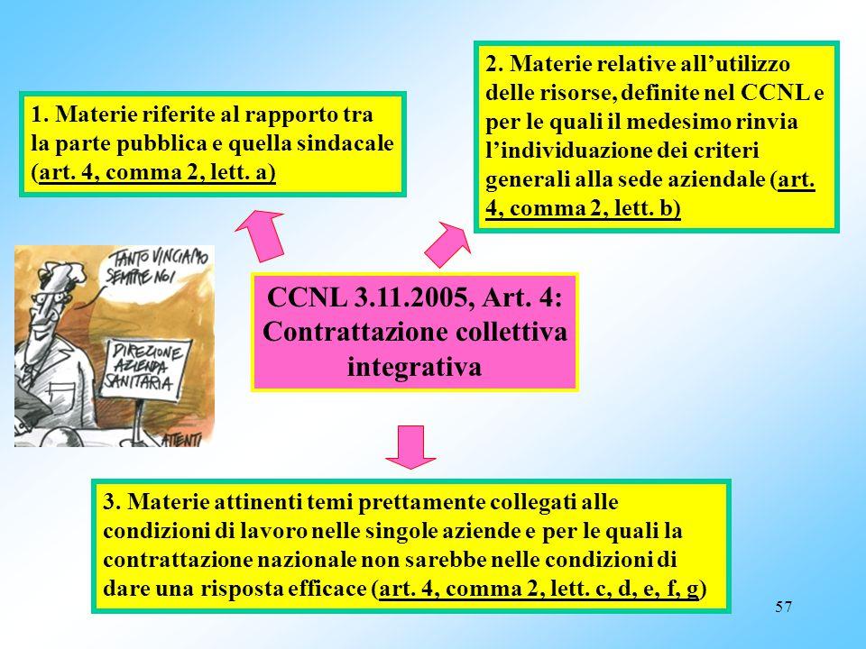 CCNL 3.11.2005, Art. 4: Contrattazione collettiva integrativa