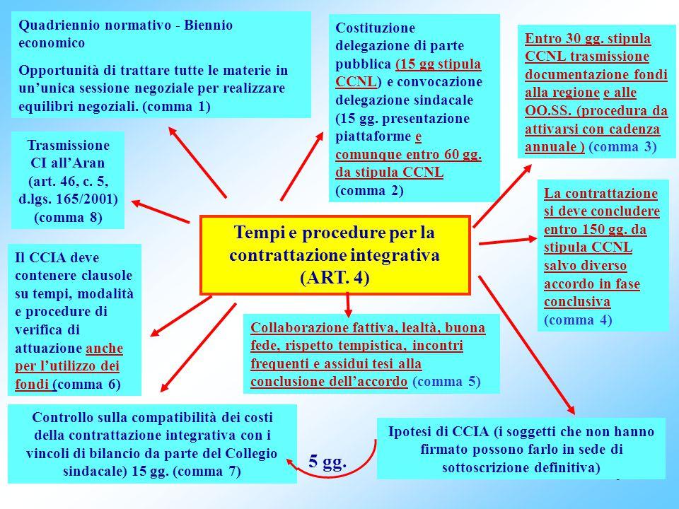 Tempi e procedure per la contrattazione integrativa (ART. 4) 5 gg.