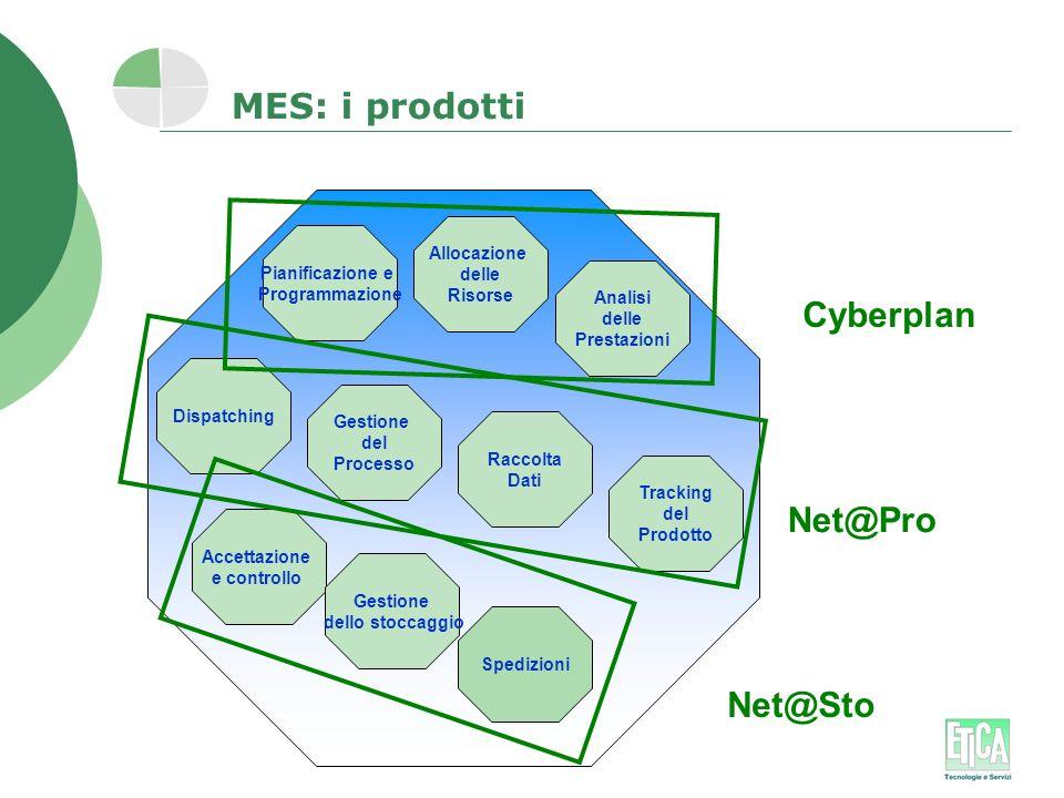 MES: i prodotti Cyberplan Net@Pro Net@Sto Allocazione delle