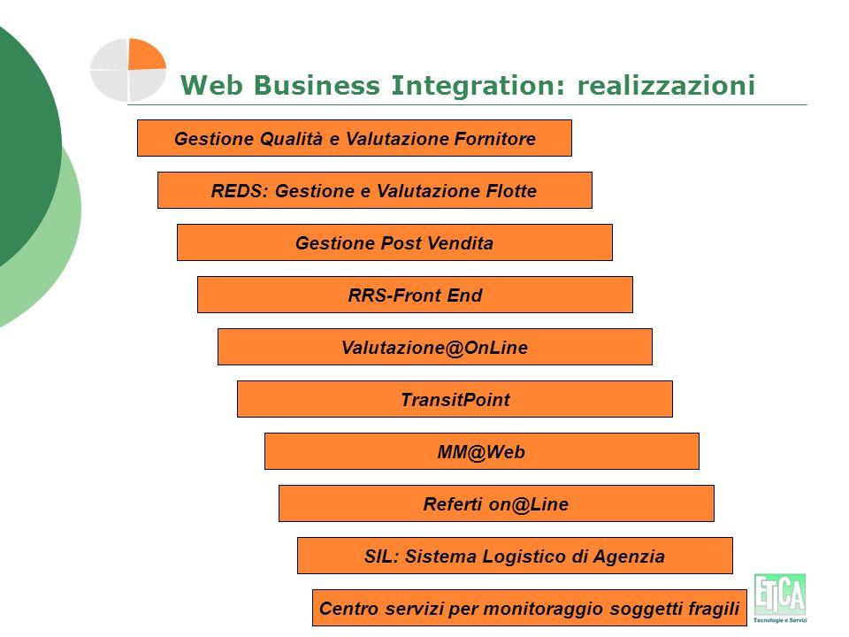 Web Business Integration: realizzazioni