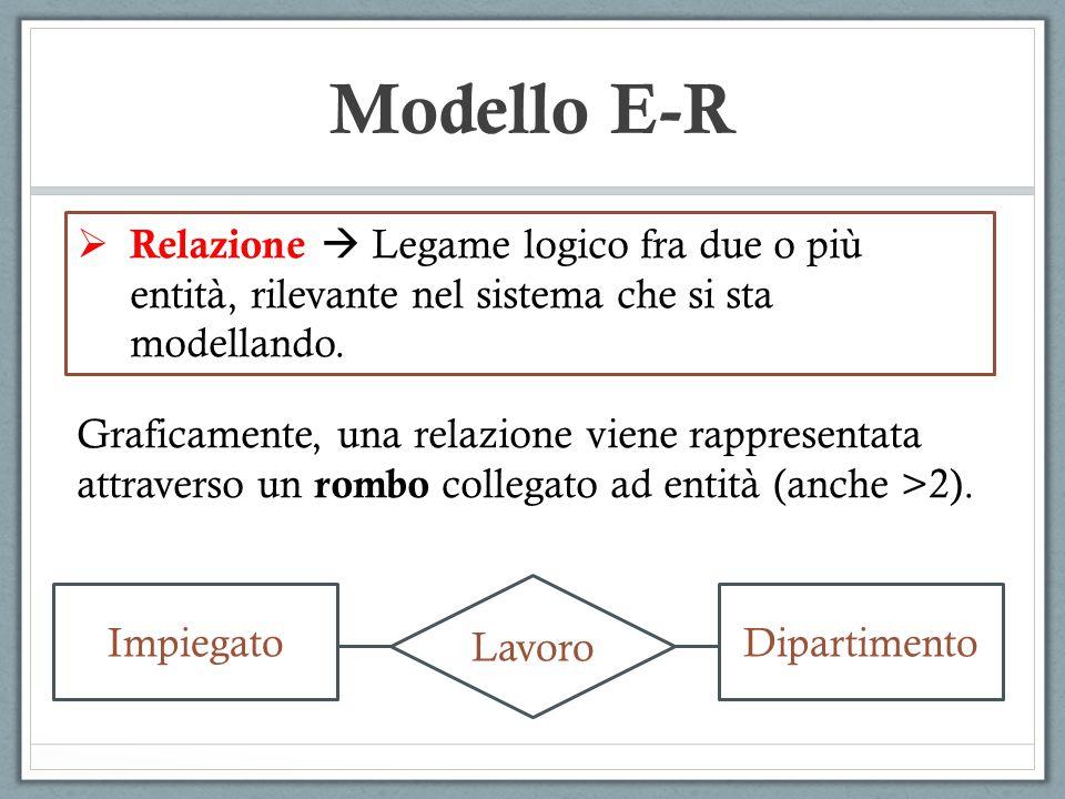 Modello E-R Relazione  Legame logico fra due o più entità, rilevante nel sistema che si sta modellando.