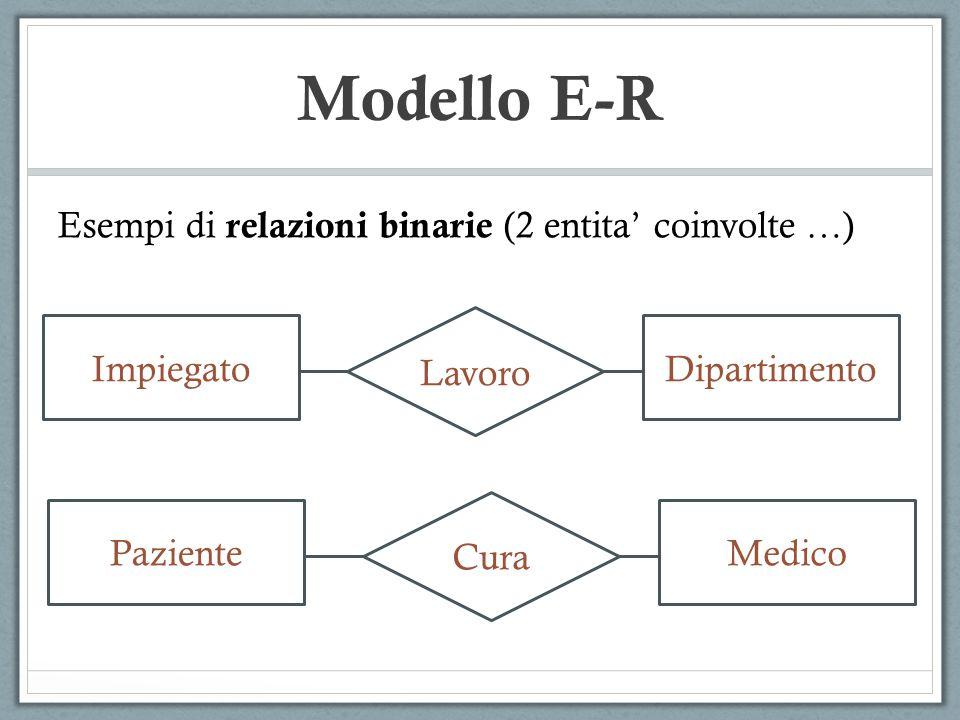 Modello E-R Esempi di relazioni binarie (2 entita' coinvolte …) Lavoro