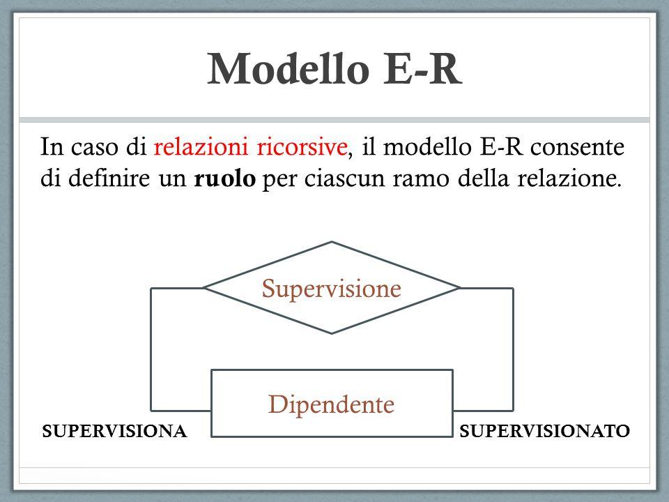 Modello E-R In caso di relazioni ricorsive, il modello E-R consente di definire un ruolo per ciascun ramo della relazione.