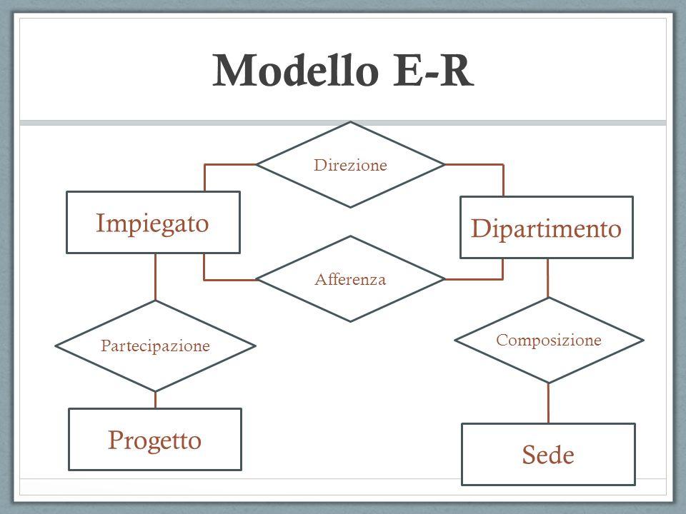 Modello E-R Impiegato Dipartimento Progetto Sede Direzione Afferenza