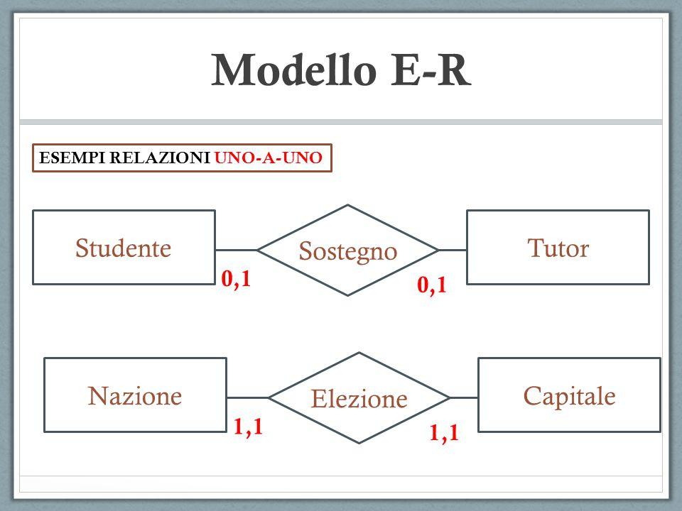 Modello E-R Sostegno Studente Tutor Elezione Nazione Capitale 0,1 0,1