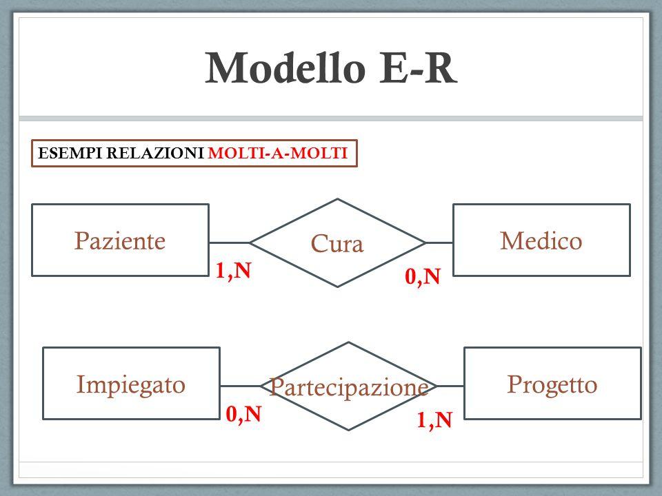 Modello E-R Cura Paziente Medico Partecipazione Impiegato Progetto 1,N