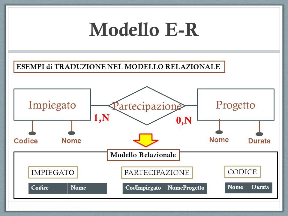 Modello E-R Partecipazione Impiegato Progetto 1,N 0,N