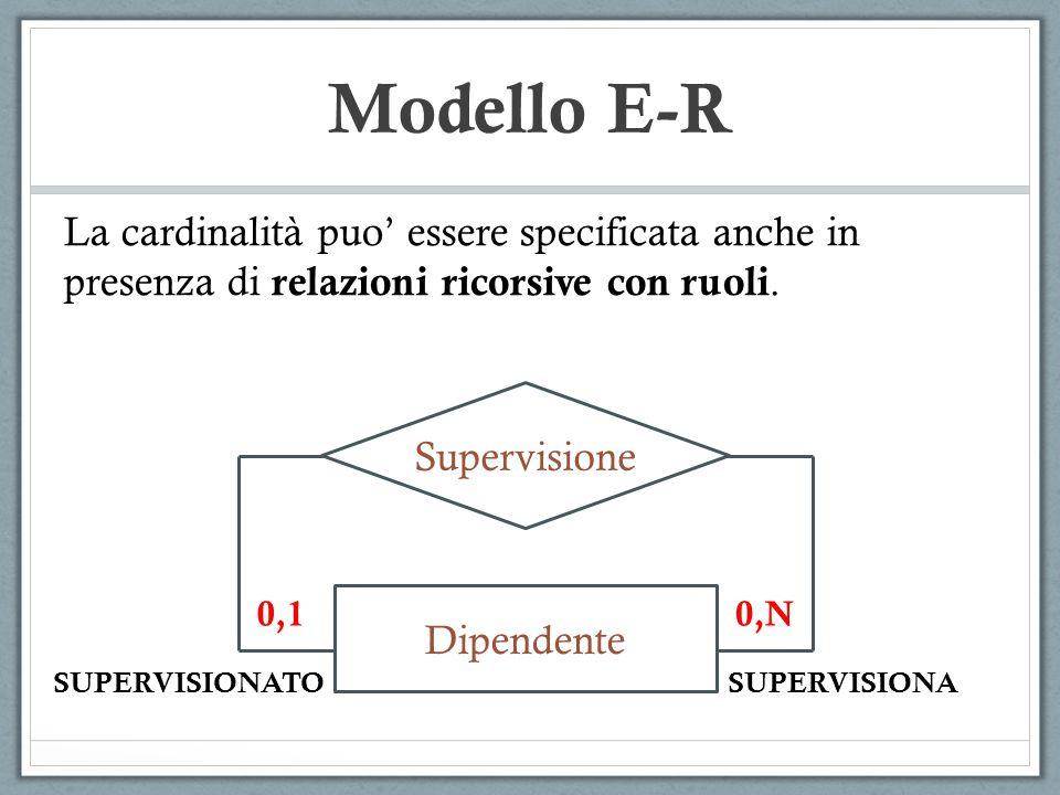 Modello E-R La cardinalità puo' essere specificata anche in presenza di relazioni ricorsive con ruoli.