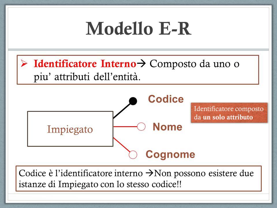 Modello E-R Identificatore Interno Composto da uno o piu' attributi dell'entità. Codice. Identificatore composto.