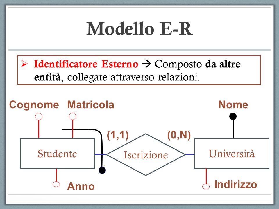 Modello E-R Identificatore Esterno  Composto da altre entità, collegate attraverso relazioni. Cognome.