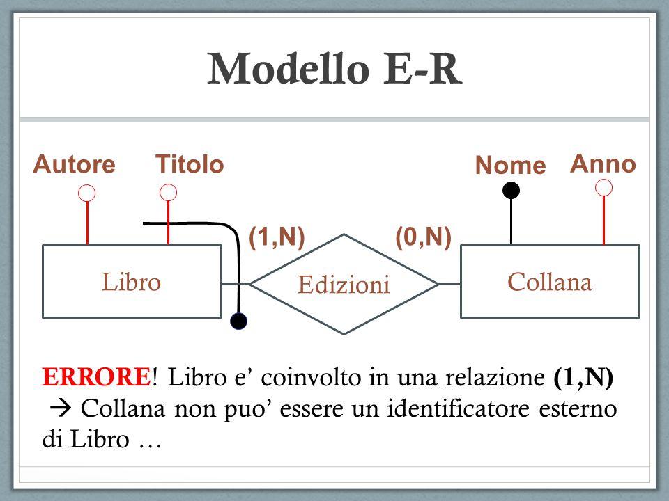 Modello E-R Autore Titolo Nome Anno (1,N) (0,N) Edizioni Libro Collana