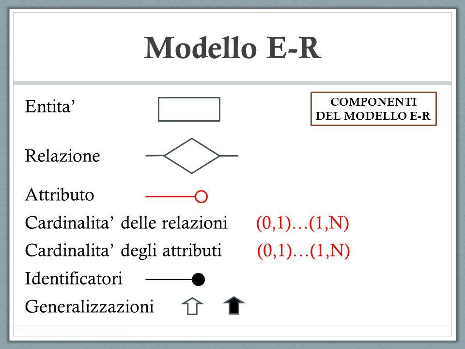 Modello E-R Entita' Relazione Attributo