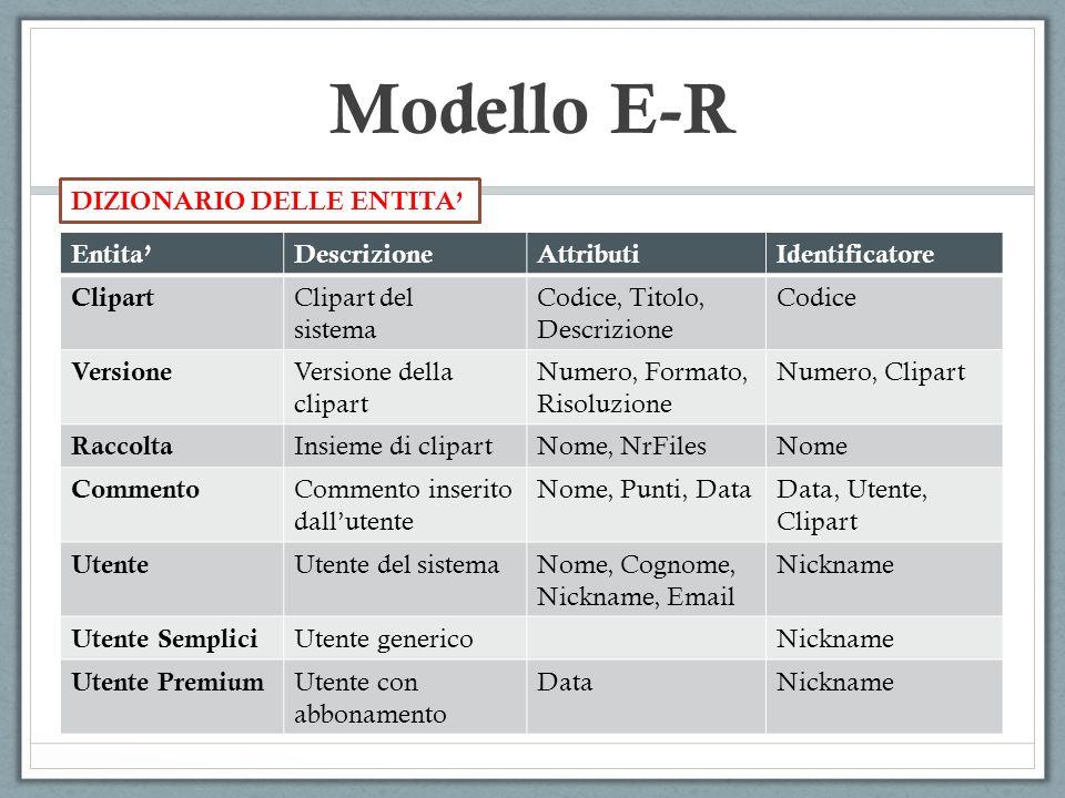 Modello E-R DIZIONARIO DELLE ENTITA' Entita' Descrizione Attributi