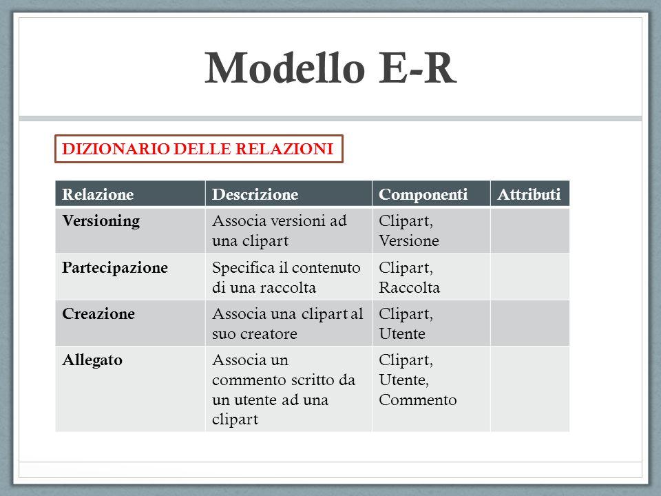 Modello E-R DIZIONARIO DELLE RELAZIONI Relazione Descrizione