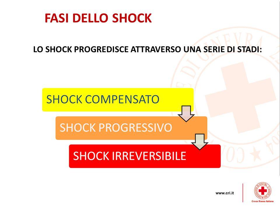 FASI DELLO SHOCK LO SHOCK PROGREDISCE ATTRAVERSO UNA SERIE DI STADI: