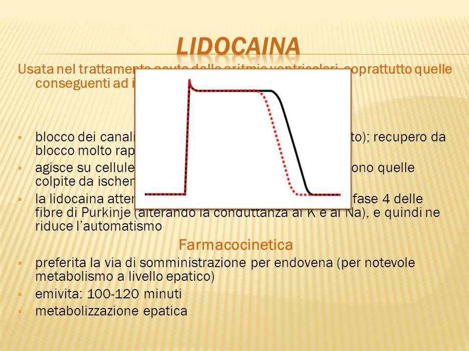 lidocaina Farmacodinamica Farmacocinetica