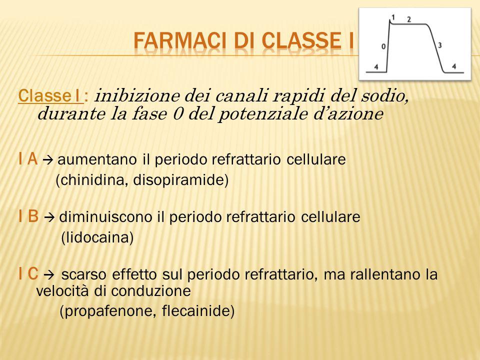 FARMACI DI CLASSE I Classe I : inibizione dei canali rapidi del sodio, durante la fase 0 del potenziale d'azione.