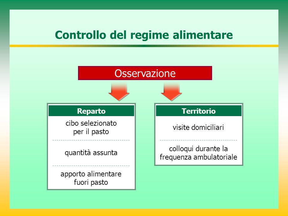 Controllo del regime alimentare