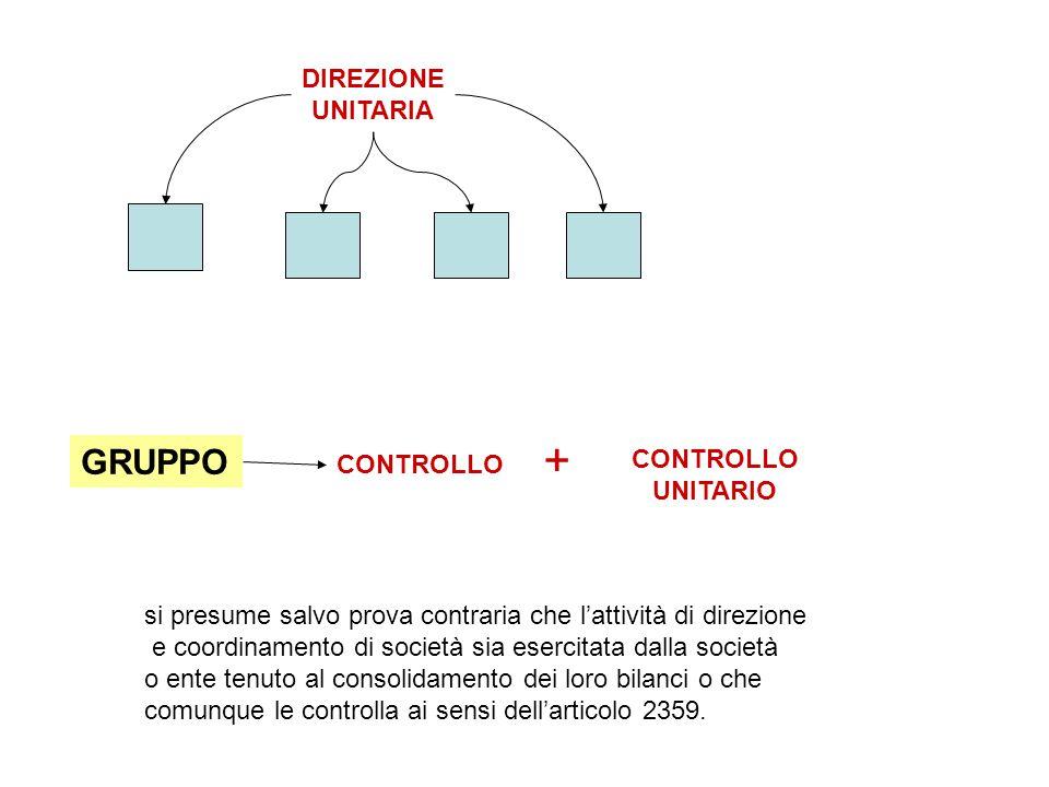 + GRUPPO DIREZIONE UNITARIA CONTROLLO UNITARIO CONTROLLO