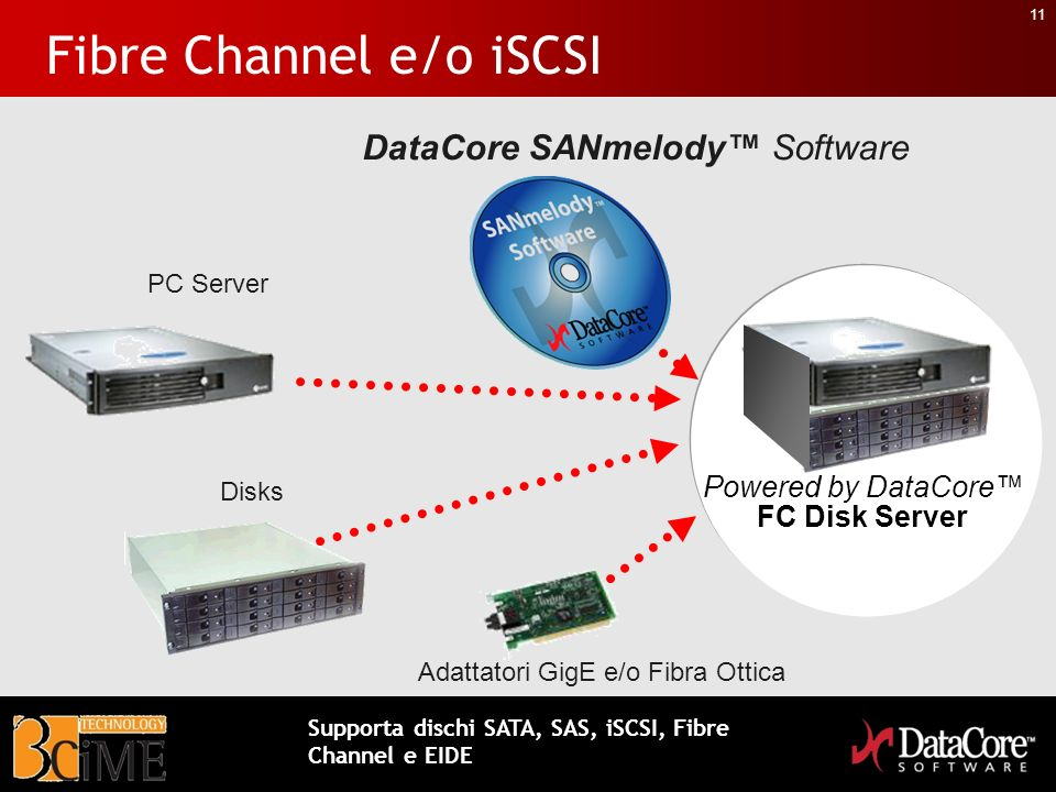 Fibre Channel e/o iSCSI