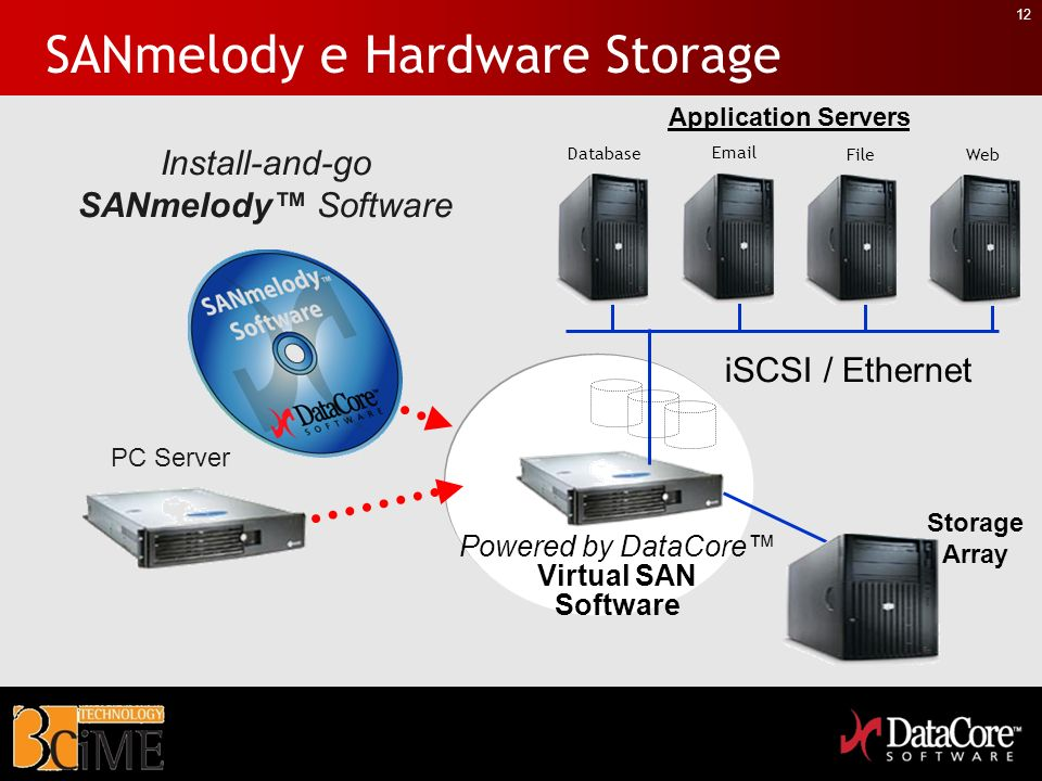 SANmelody e Hardware Storage