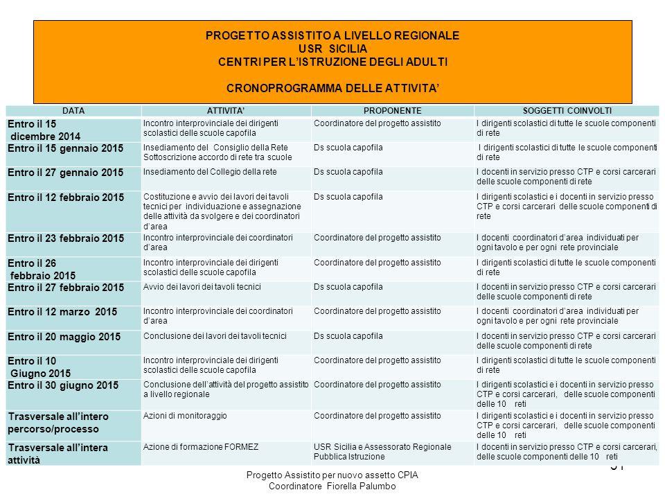 PROGETTO ASSISTITO A LIVELLO REGIONALE USR SICILIA CENTRI PER L'ISTRUZIONE DEGLI ADULTI CRONOPROGRAMMA DELLE ATTIVITA'