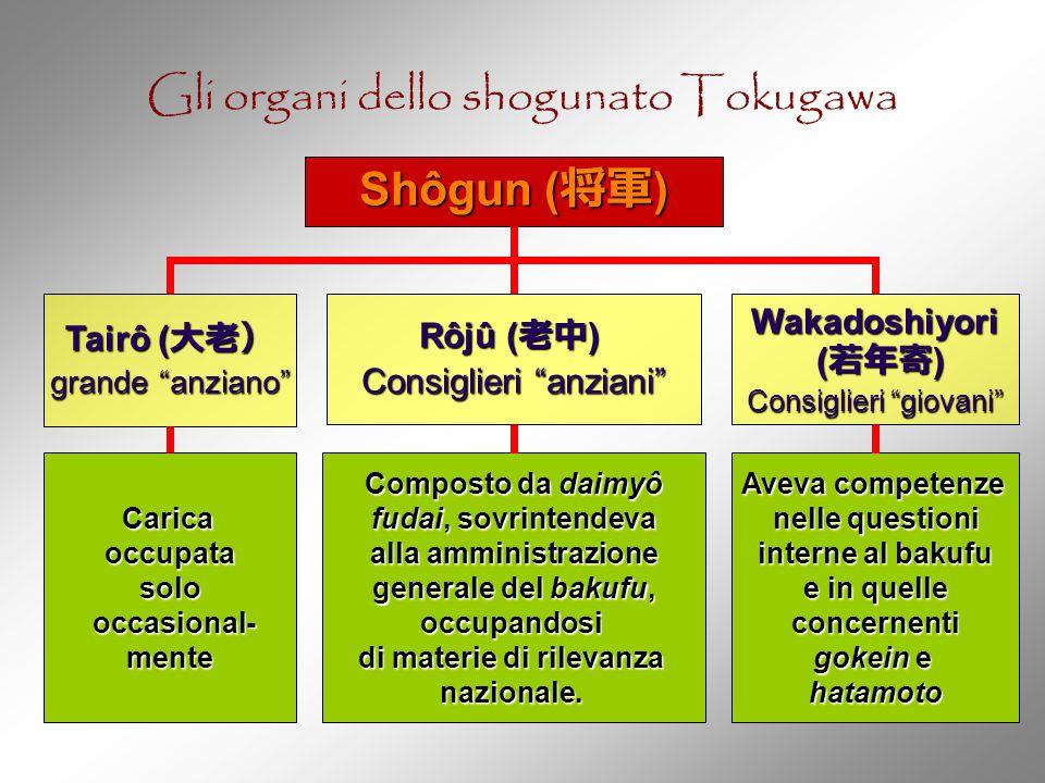 Gli organi dello shogunato Tokugawa