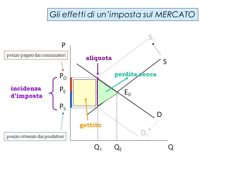 Gli effetti di un'imposta sul MERCATO