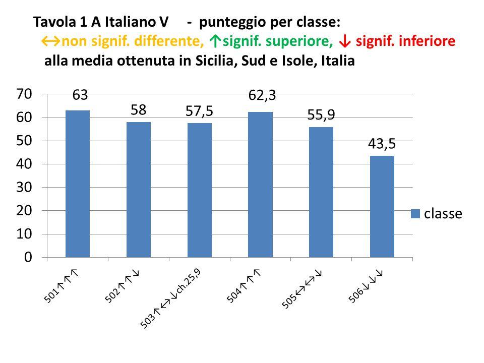 Tavola 1 A Italiano V - punteggio per classe: