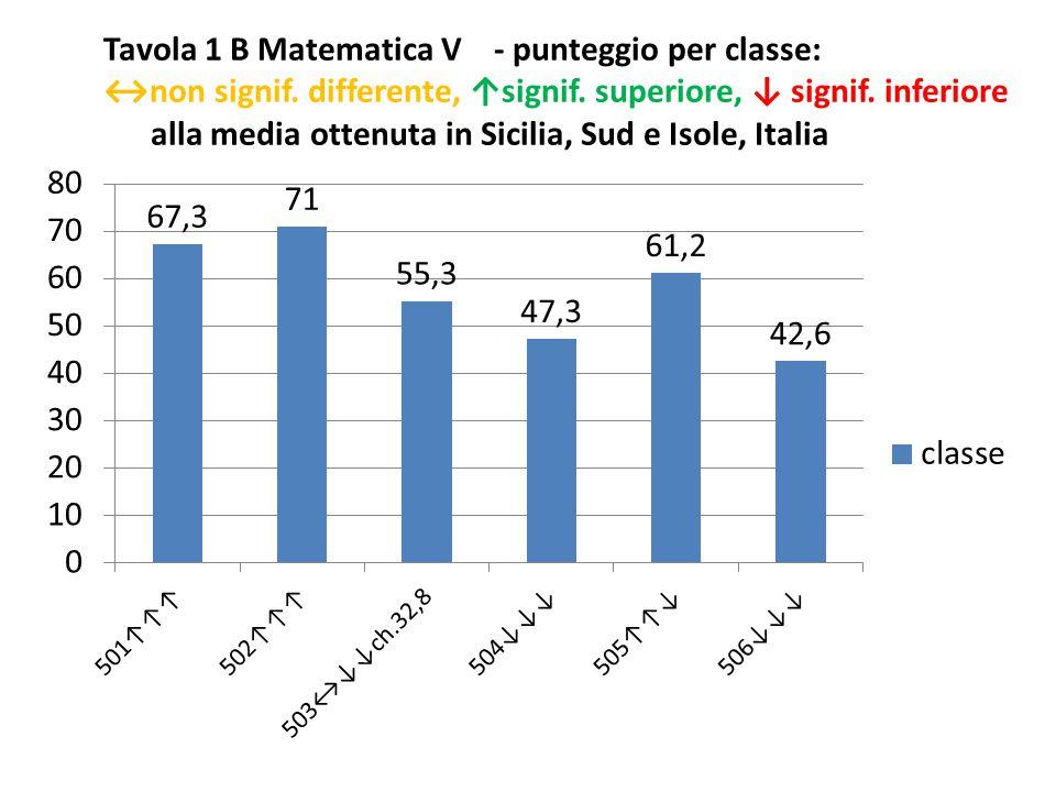 Tavola 1 B Matematica V - punteggio per classe: