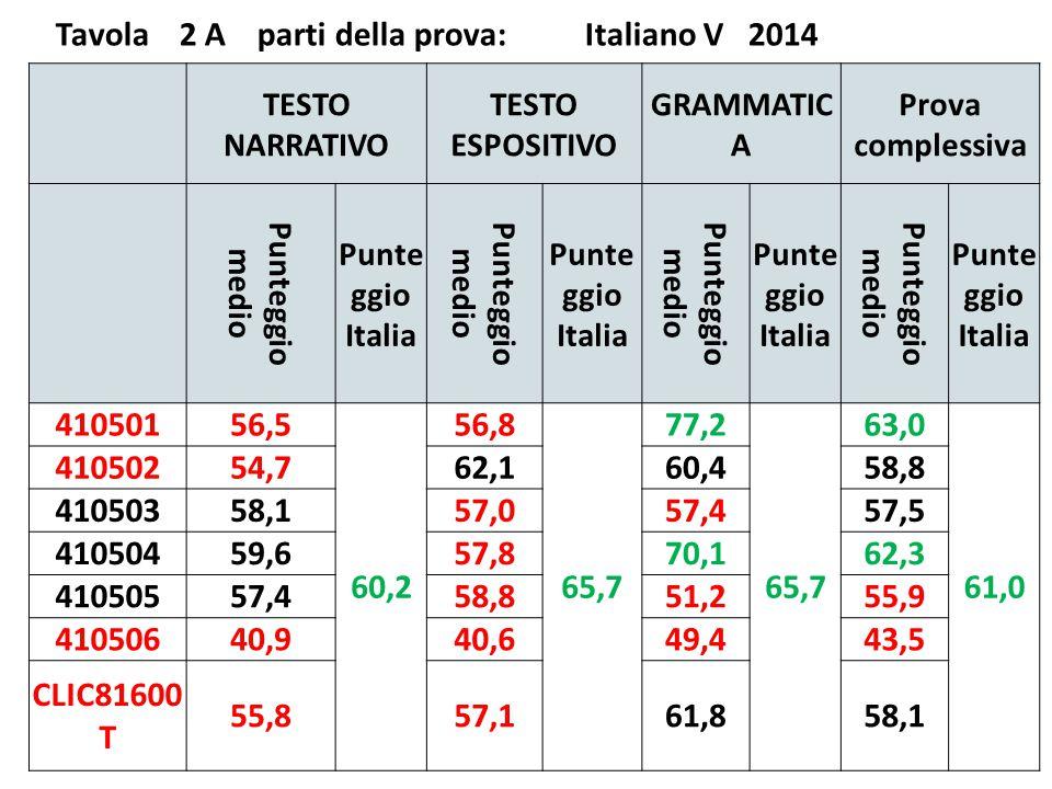 Tavola 2 A parti della prova: Italiano V 2014