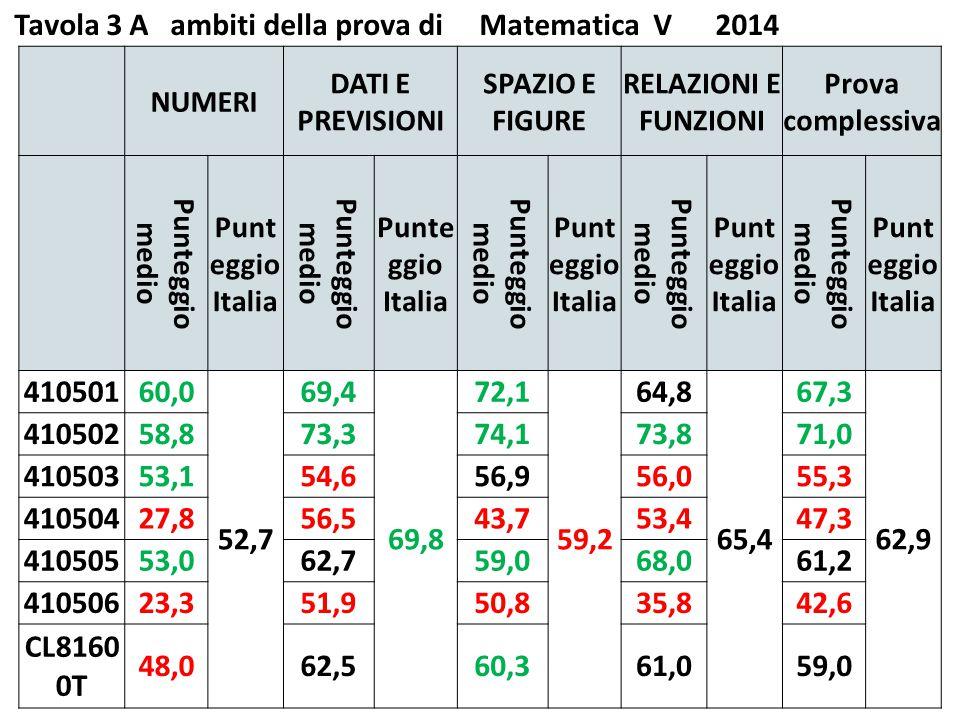 Tavola 3 A ambiti della prova di Matematica V 2014