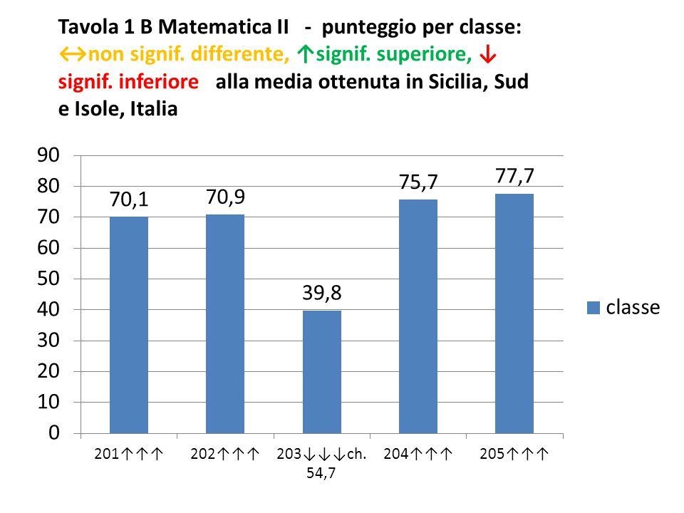 Tavola 1 B Matematica II - punteggio per classe: ↔non signif