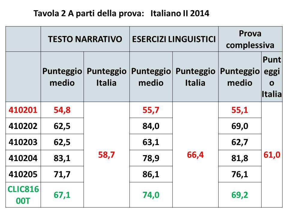 Tavola 2 A parti della prova: Italiano II 2014