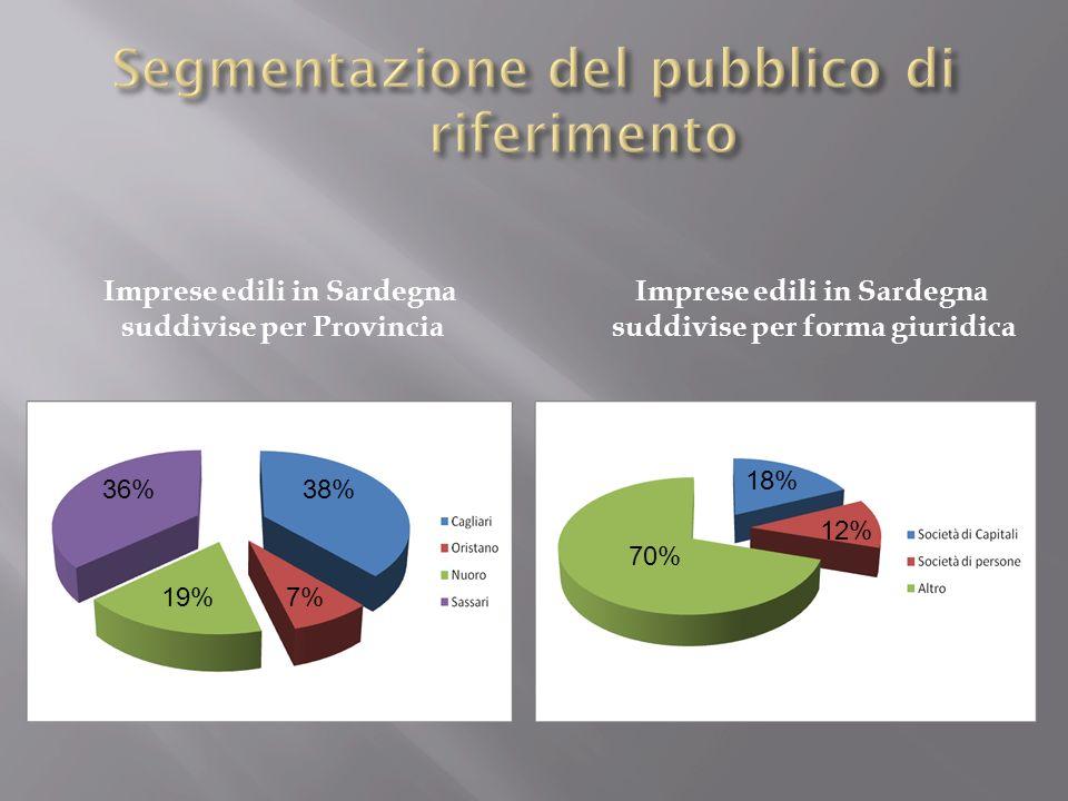 Segmentazione del pubblico di riferimento